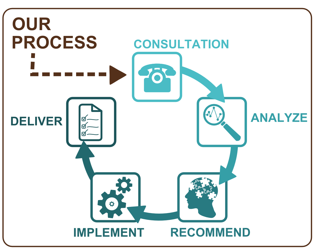 Innovatively Organized - Our Process